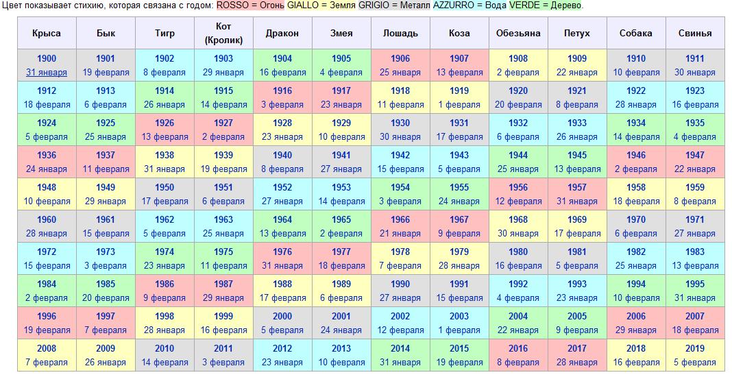 гороскоп годам китайский таблица по стихии